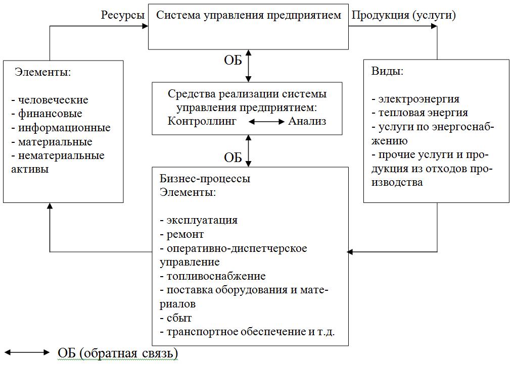 Роль и место системы контроллинга в моделировании бизнес-процессов предприятия