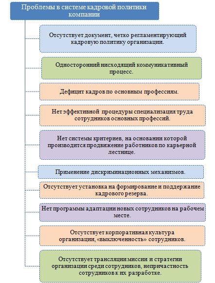 Основные задачи кадровой политики