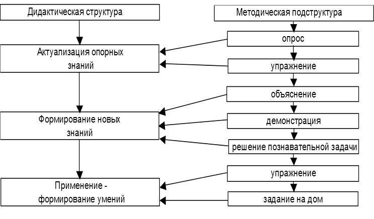 Взаимосвязь дидактической структуры урока с методической подструктурой