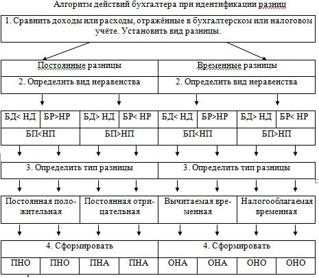 Условные обозначения в схеме