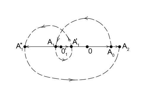 Рисунок 2 - Иллюстрация вложенных триад