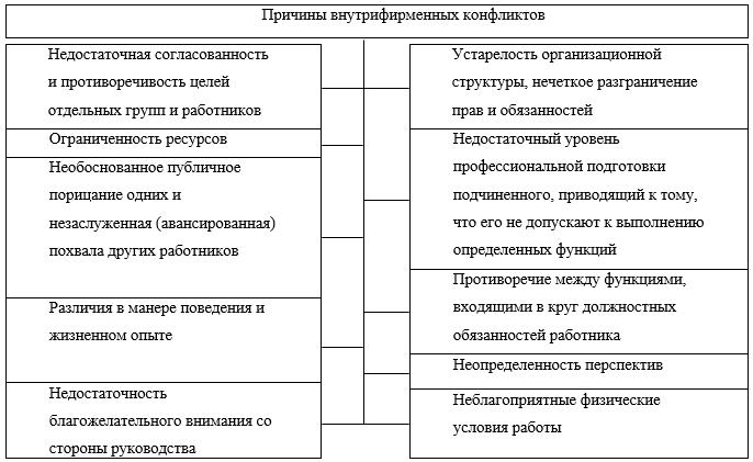 Муллабаев Р Ю Причины конфликтов и методы их преодоления в  В туристском бизнесе немаловажным типом конфликтов являются и конфликты между туроператором и его партнерами поставщиками туруслуг и агентами