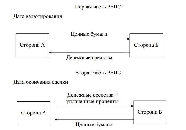 Рисунок 1. Схема проведения операции РЕПО