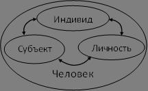 Человек как индивид, субъект и личность