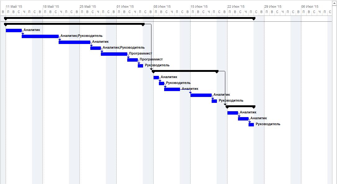 Рисунок 2 – График проекта
