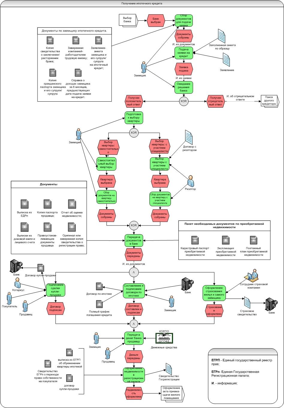 Рис. 2-Декомпозиция контекстной диаграммы
