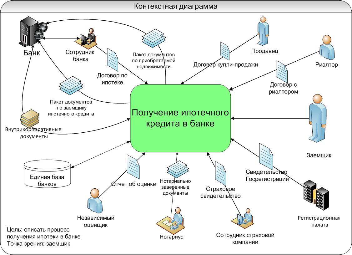 Рис 1-Контекстная диаграмма