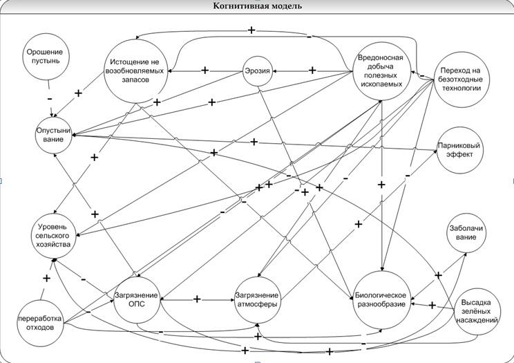 Рис. 1 Когнитивная модель «Экологическое состояние нашей планеты»