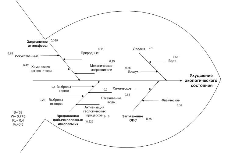 Рис. 2 Диаграмма Исикавы «Ухудшение экологического состояния планеты»