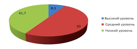 Рисунок 1. Уровни группового взаимодействия по оценкам сотрудников профкома ОАО «ГАЗ»