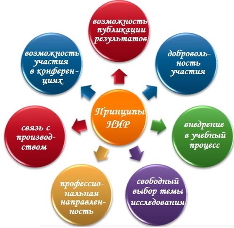 Модели исследовательской работы работа вебкам аурум