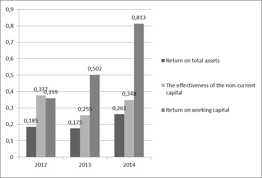 "Figure 13 - Changes in the economic indicators of the profitability of PJSC ""LUKOIL"""