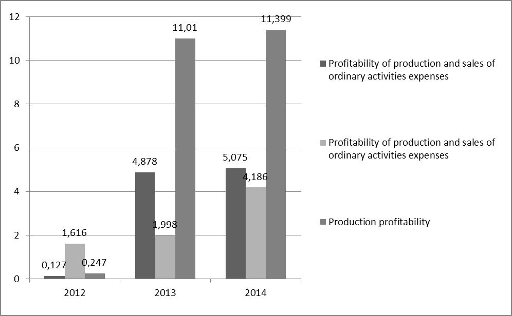 "Figure 14 - Changes in the economic indicators of the profitability of PJSC ""LUKOIL"""