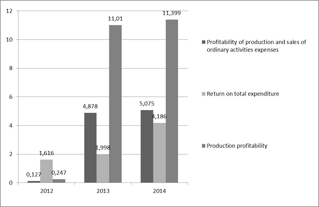 "Figure 15 - Dynamics of indicators production and sales profitability of production of PJSC ""LUKOIL"""