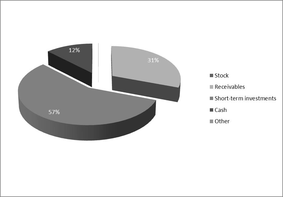 "Figure 2 - Structure of current assets of OAO ""LUKOIL"" on 31.12.2014 (%)"