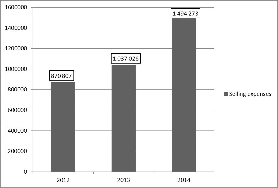 "Figure 6 - Changes in selling expenses PJSC ""LUKOIL"" (ths. rub.)"