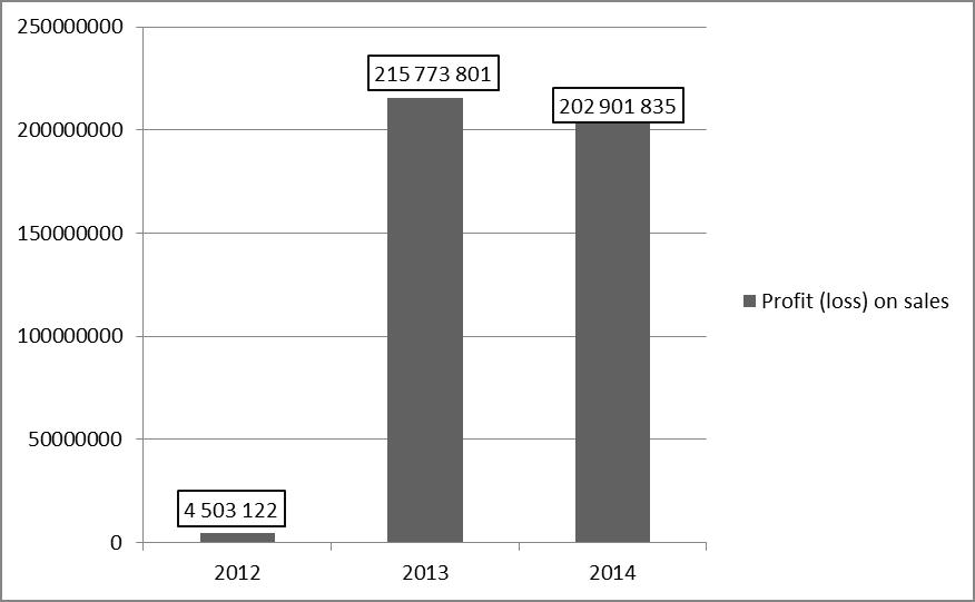 "Figure 8 - Changes in income (loss) on sales PJSC ""LUKOIL"" (ths. rub.)"