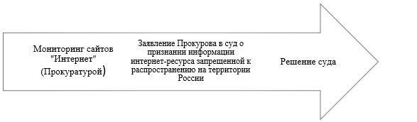 Процесс признания информации экстремистского характера запрещенной на территории в Российской Федерации.