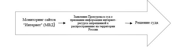 Схема ограничения доступа к интернет-ресурсу при мониторинге сети «Интернет» на предмет наличия запрещённых экстремистских материалов Министерством внутренних дел.