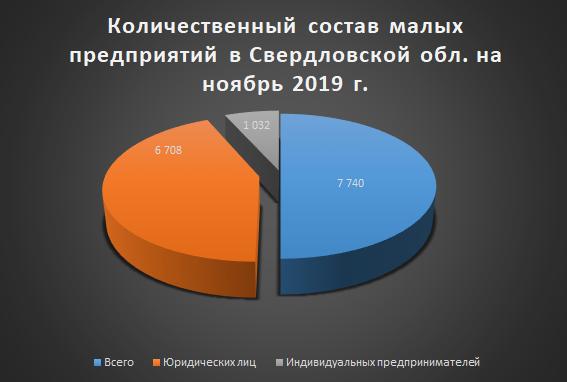 Рис. 1 Количественный состав малых предприятий в Свердловской обл. на ноябрь 2019 г.