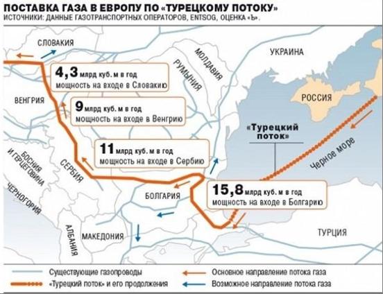 Схема газопровода Турецкий поток и объемы поставок углеводородов