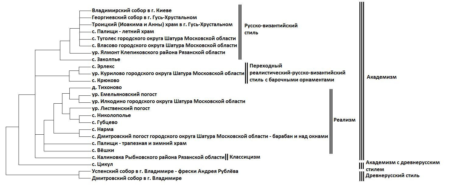 Рис. 8. Кладиграмма типологии стилей настенной живописи храмов в радиусе ок. 50 км от д. Тихоново.